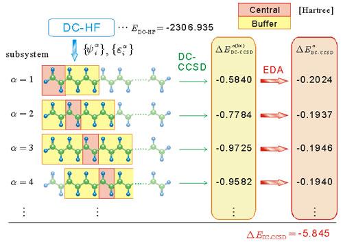 DCcorr_scheme